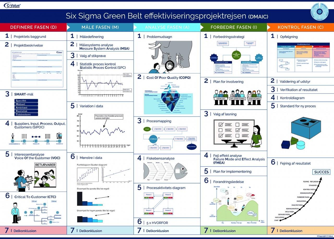 Brugbar plakat til alle Six Sigma Green Belt's