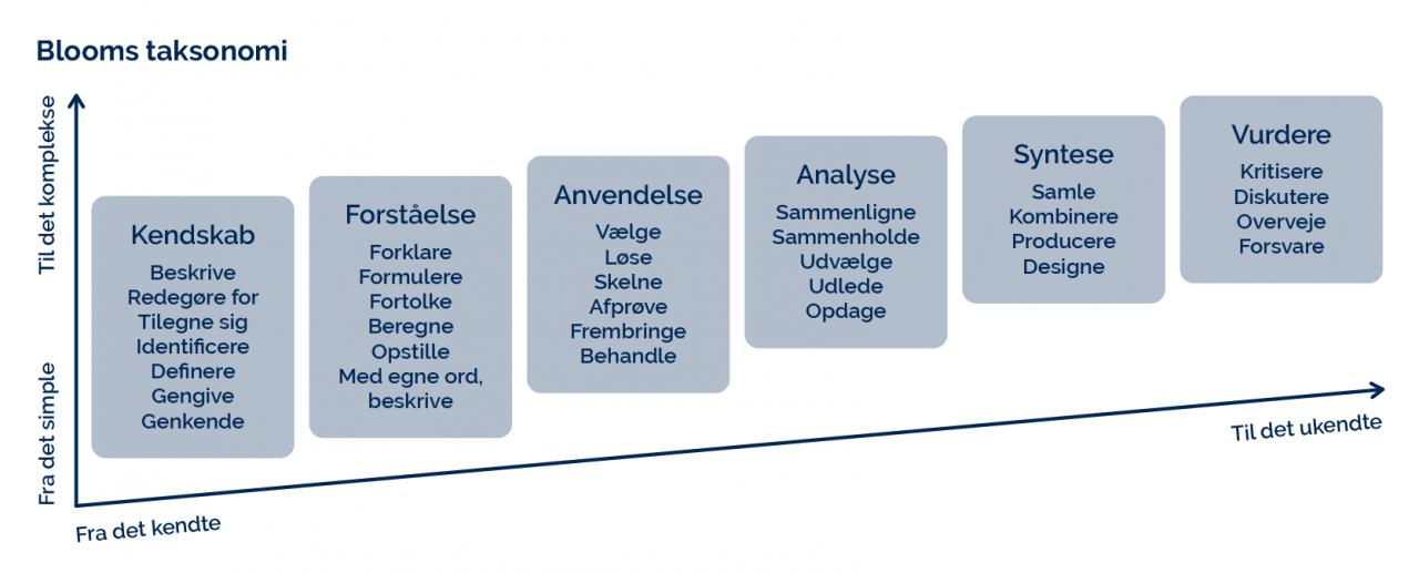 Viden og tænkning inddelt i forskellige niveauer